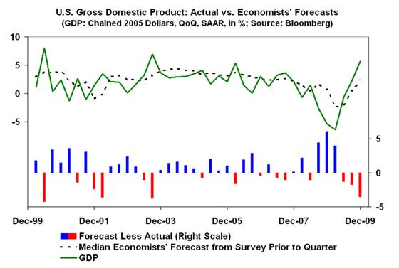 an analysis of the accurate forecast in economic growth
