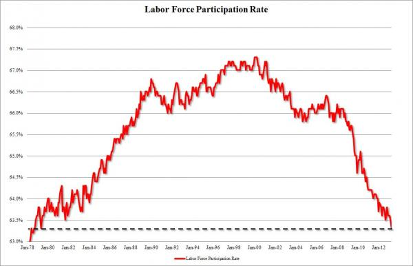 Labor Force Rate_0