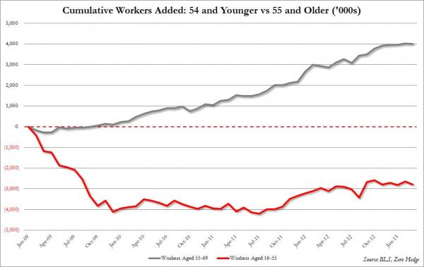 Jobs young vs old_0