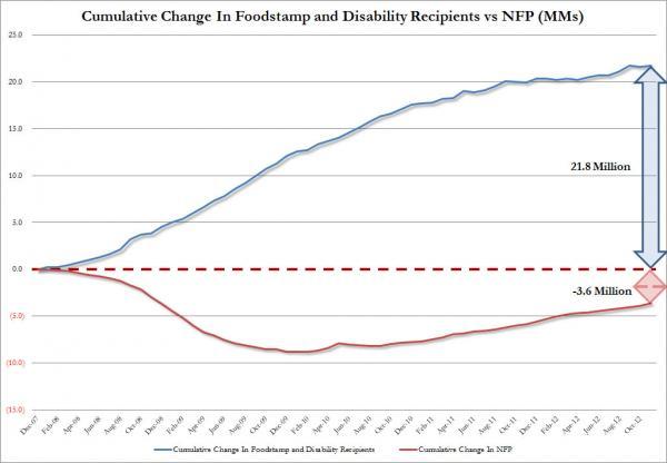 Cumulative Foodstamp Disability vs Jobs_0