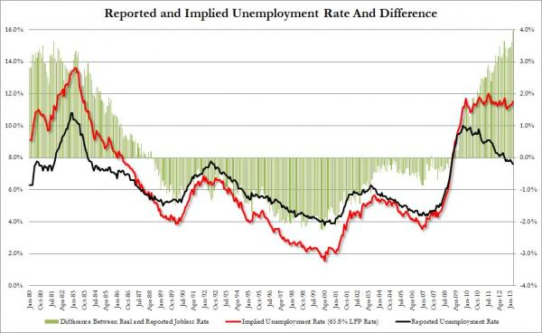 Real Unemployment Rate March_0