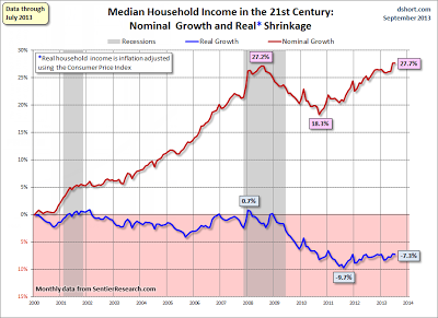 Median household income 2013-09-23A